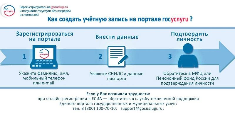 Этапы регистрации