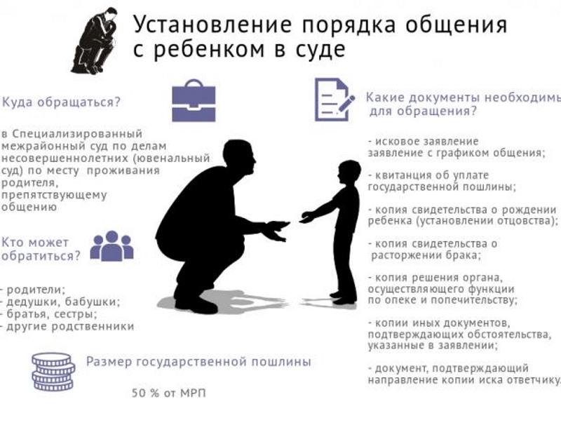 Порядок установления общения с ребенком через суд